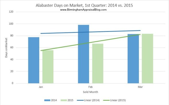 Alabaster days on market 2014 vs 2015