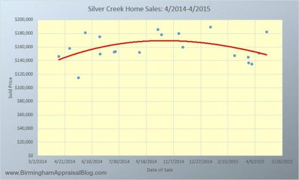 Silver Creek Alabaster AL Home Sales