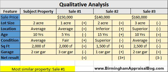 Qualitative Price Analysis