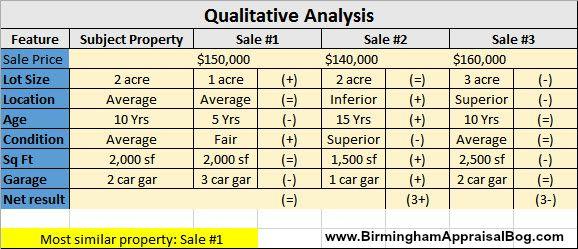 Qualitative Price Analysis