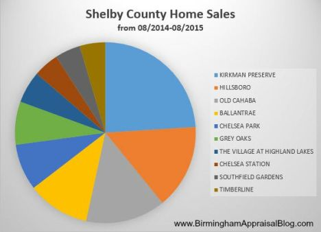 Shelby County New Home Sales