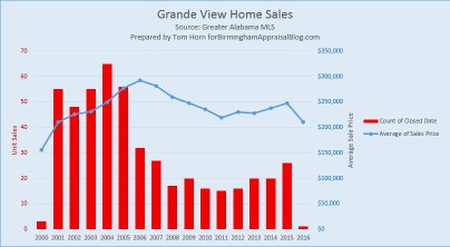 Grande View Home Sales 2