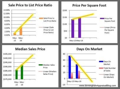 Ross Bridge Sales Graphs
