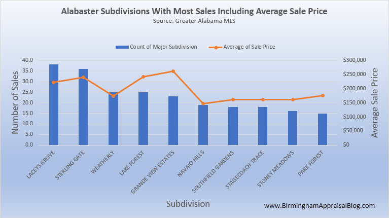 Alabaster Home Sales By Subdivision