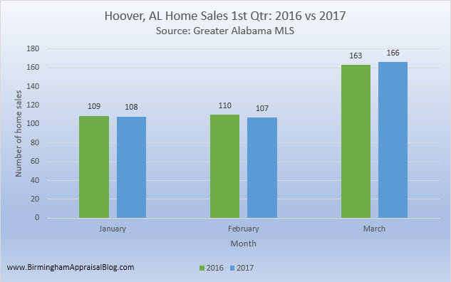 Hoover AL home sales