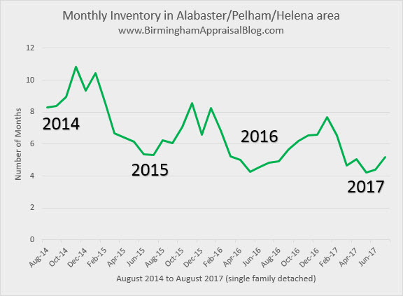 Monthly Inventory Alabaster Pelham Helena