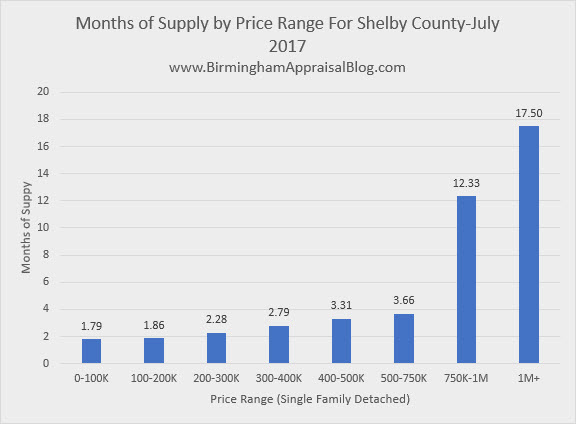 Months of Supply by Price Range Shelby County