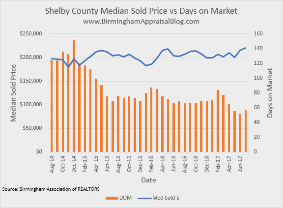 Shelby County Median Price vs DOM