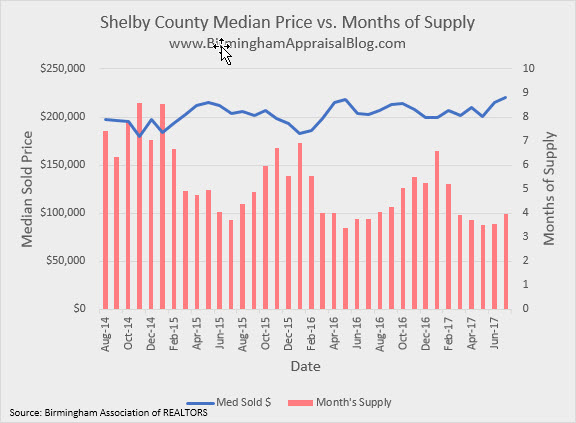 Shelby County Median Price vs Months of Supply