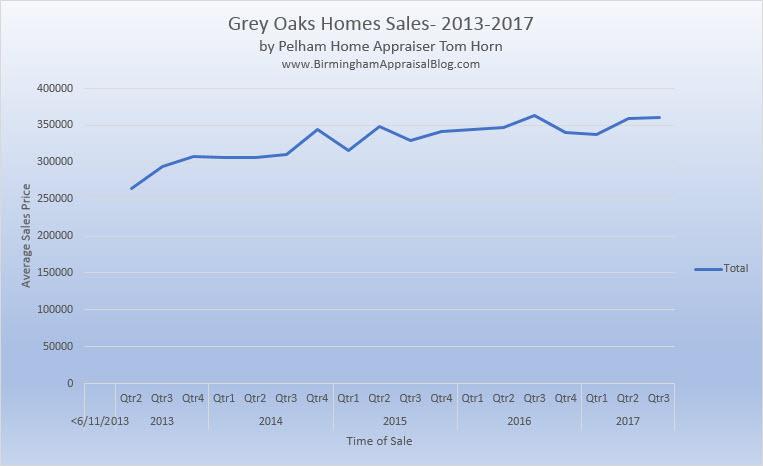 Grey Oaks Home Sales Trend