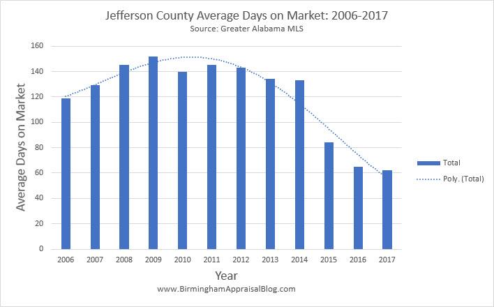 Jefferson Count Average Days on Market