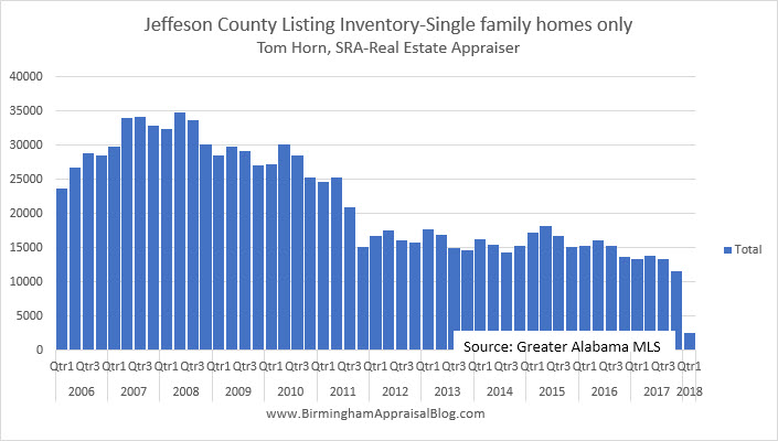 Jefferson County Listing Inventory
