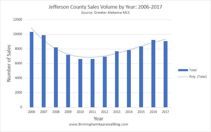 Jefferson County Sales Volume
