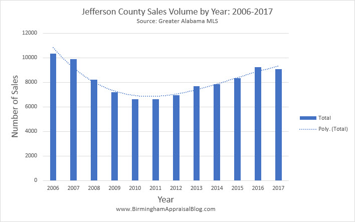 Jefferson County Sales Volume