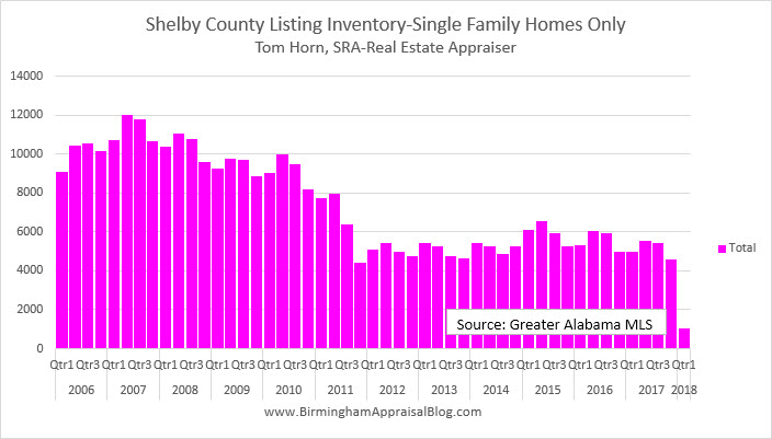 Shelby County Listing Inventory