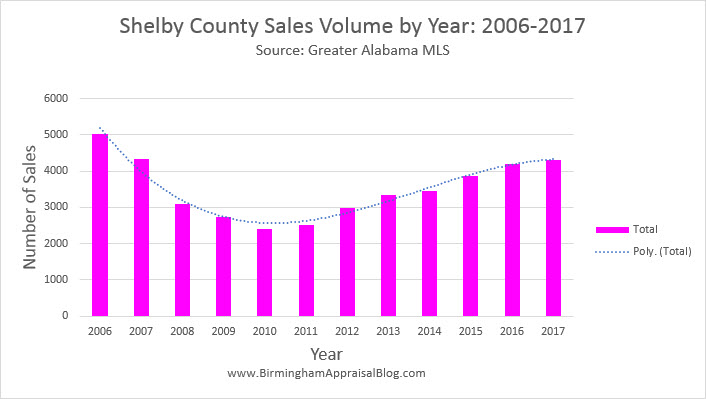 Shelby County Sales Volume