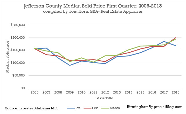 Jefferson county median sold price