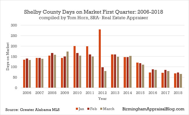 Shelby county number days on market