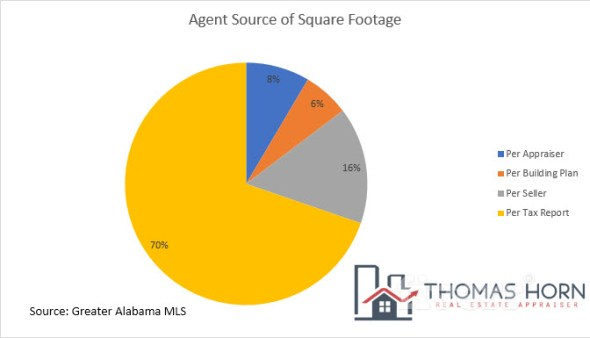 Agent Source of Square Footage