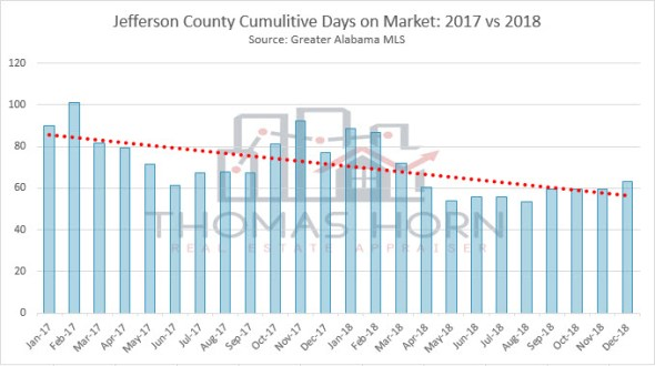 jefferson county cumulitive days on market 2017 vs 2018
