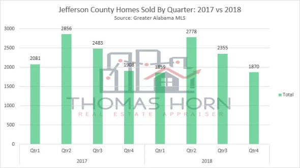 jefferson county home sales by quarter 2018