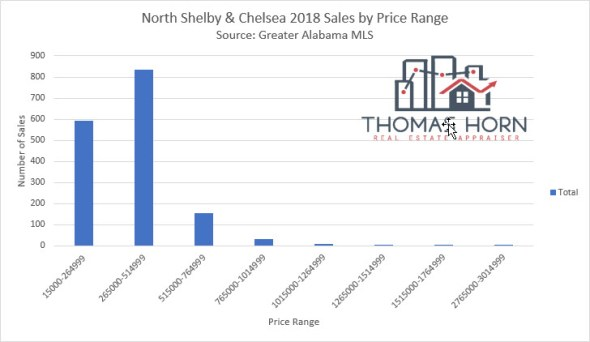 North Shelby County and Highway 280 Sales by Price Range