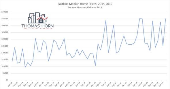 Eastlake Median Home Prices