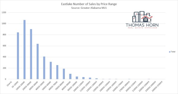 Eastlake Number of Sales by Price Range
