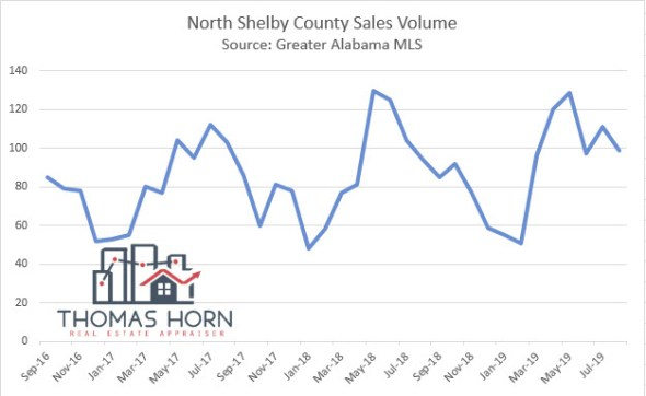 North Shelby County Sales Volume