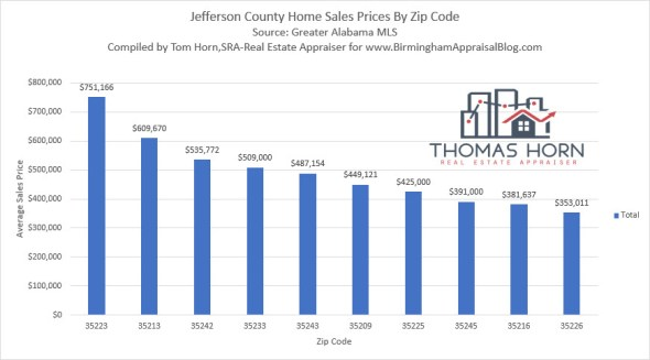 Jefferson County Average Sales Price by Zip Code.
