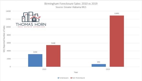 Birmingham Foreclosure Sales
