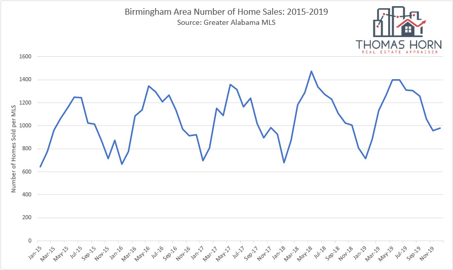 Birmingham Number of Home Sales