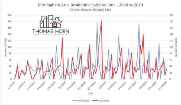 Birmingham Residential Sales Volume 2019 vs 2020