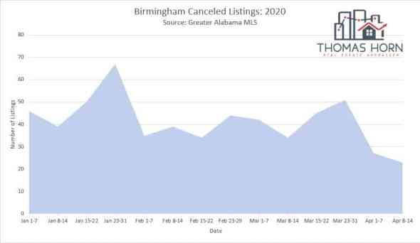 Birmingham cancelled listings 4_23_2020