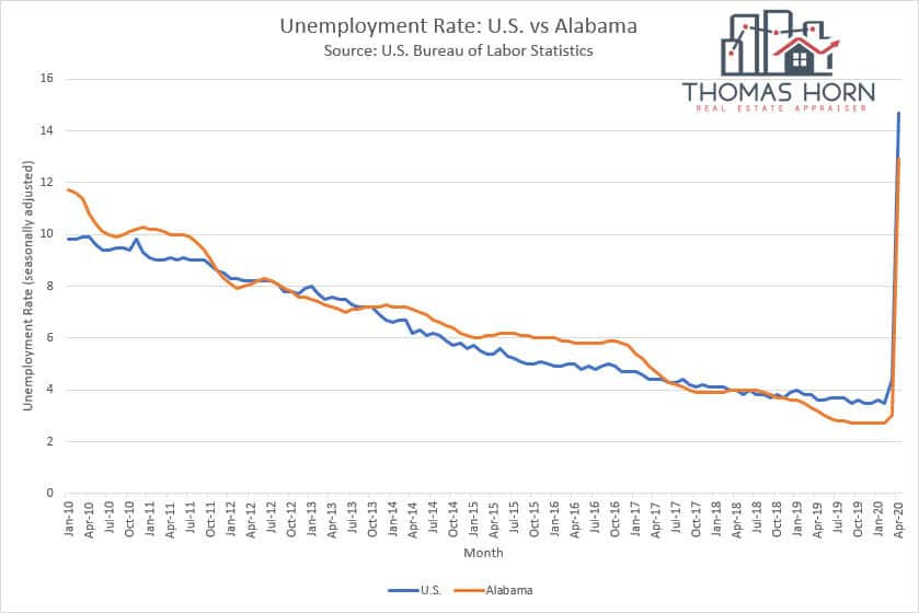 Birmingham vs Alabama unemployment