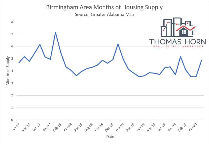 Birmingham Area Months of Housing Supply June 2020