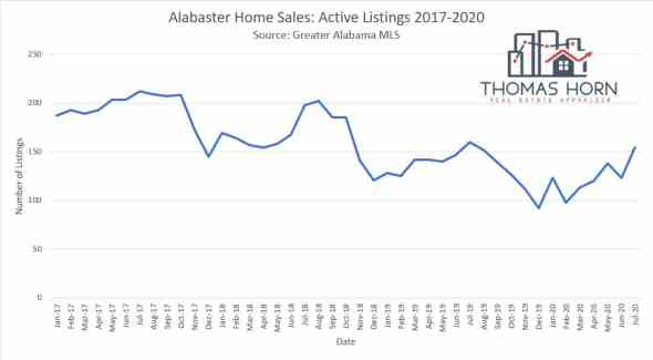 alabaster home sales active listings