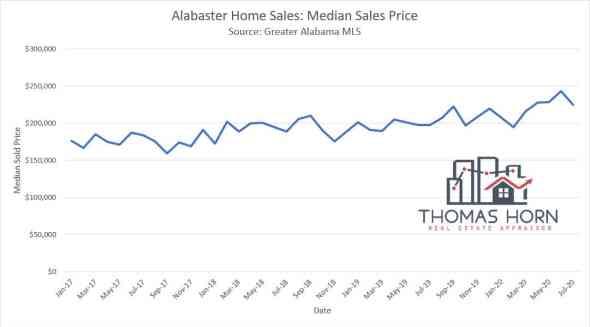 alabaster home sales median sale price