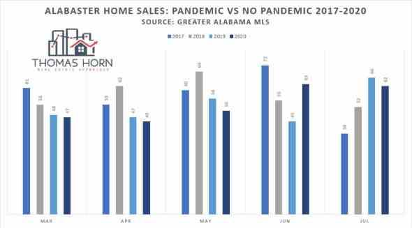 alabaster home sales pandemic no pandemic