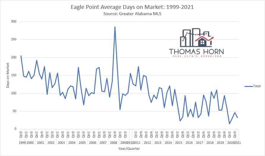 eagle point days on market