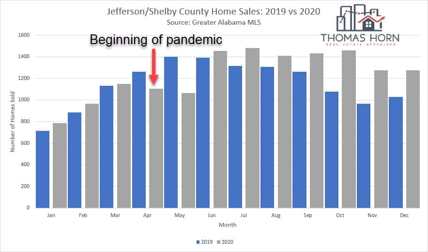 Jefferson and Shelby County Alabama Home Sales 2019 vs 2020 B