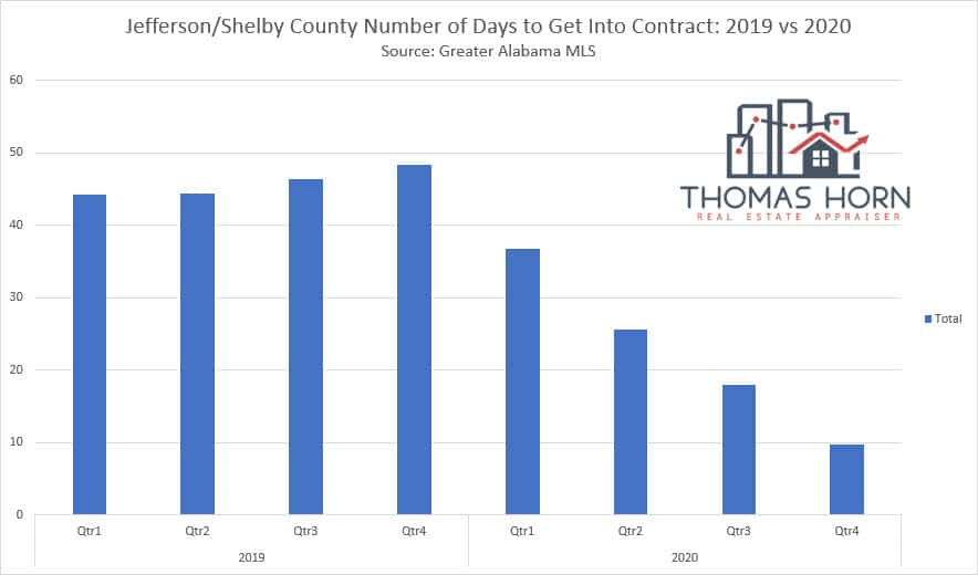Jefferson and Shelby County Alabama Number of Days To Contract