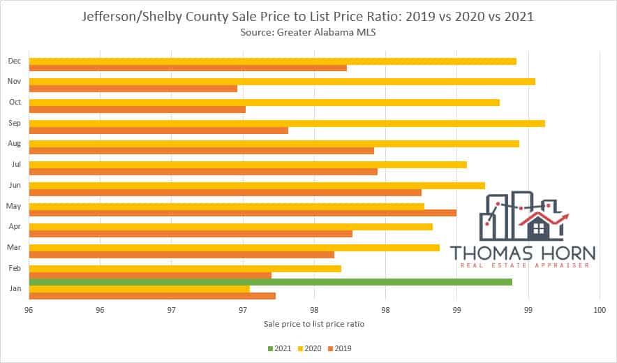 Jefferson and Shelby County Alabama Sale Price to List Price Ratio