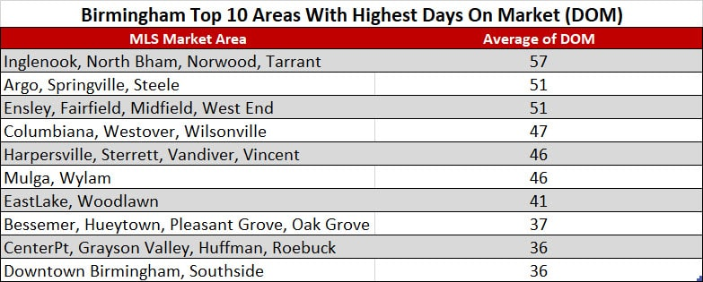 Birmingham Top 10 Areas With Highest Days On Market (DOM)