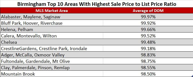 Birmingham Top 10 Areas With Highest Sale Price to List Price Ratio
