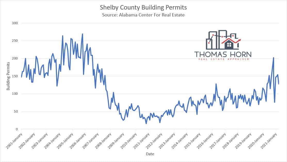 Shelby County Building Permits