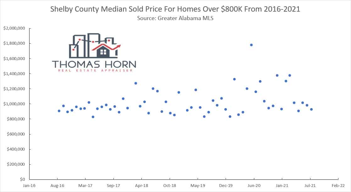 Shelby County Median Price For Homes Over 800K
