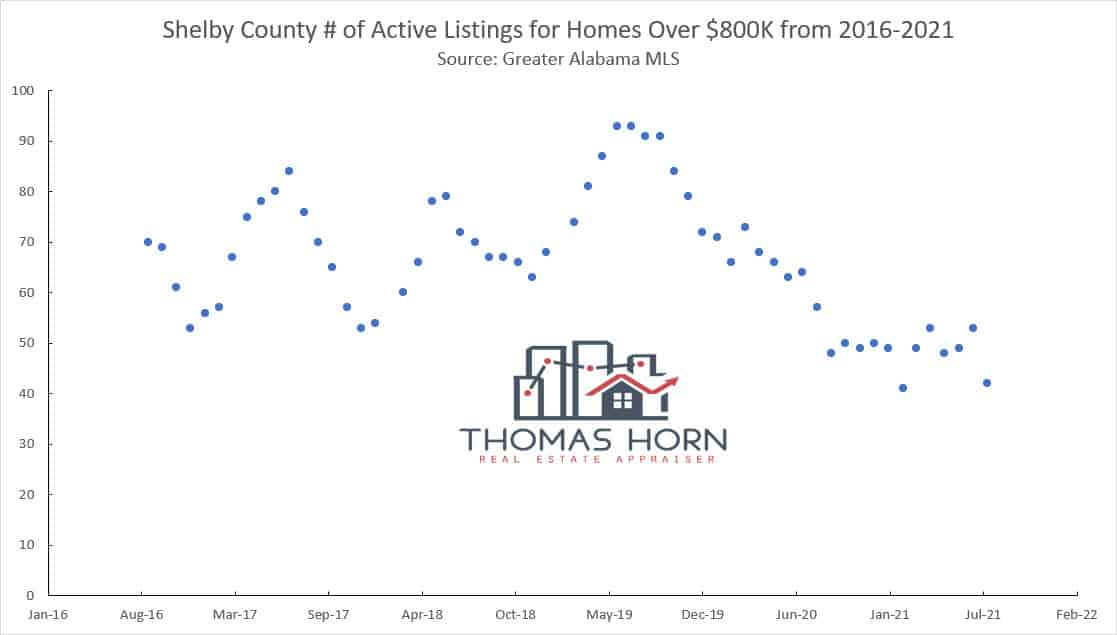 Shelby County No of Active Listings for Homes Over 800K