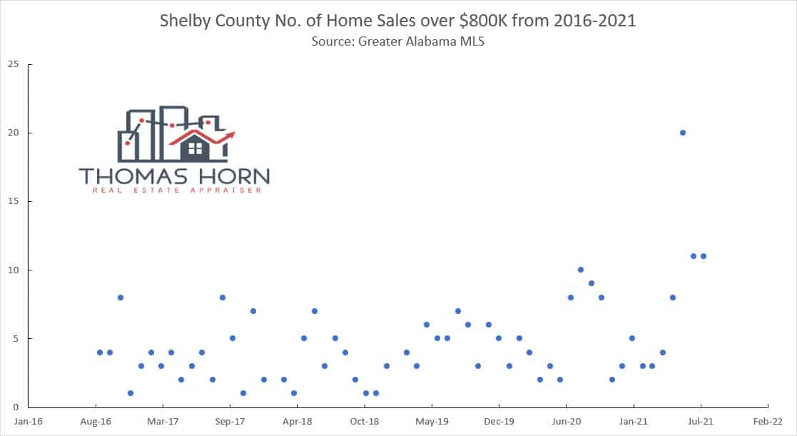 Shelby County No of Home Sales Over 800K