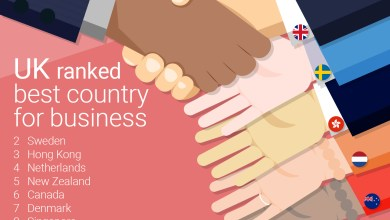 Photo of UK Ranked Best Country For Business